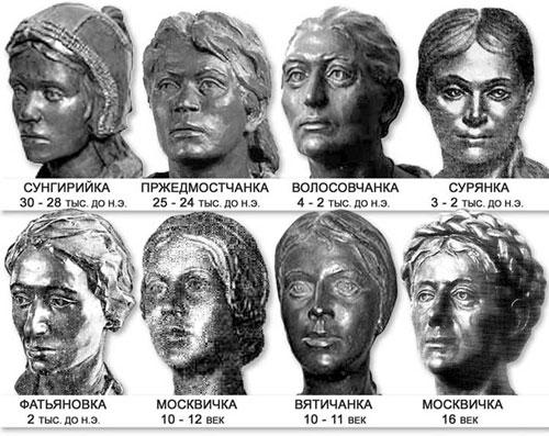 антропогенез жен. Русской равнины(30 тыс до н.э. - 16 век)