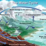 Когда и как образовался Мировой океан?