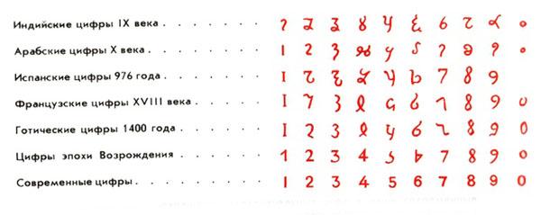 00-Эволюция цифр.