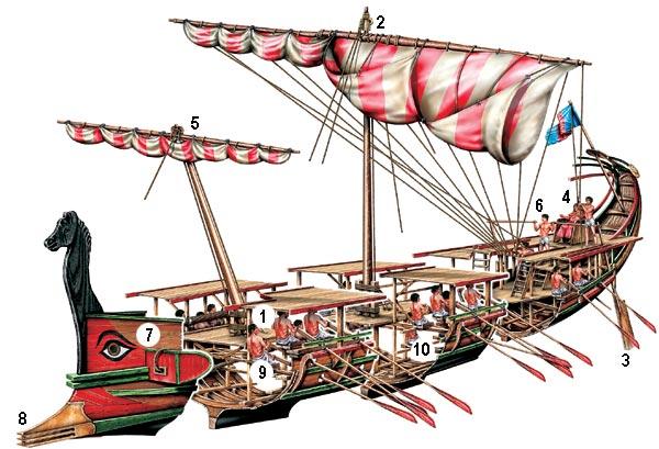 Схема финикийской триремы: 1. Гребцы верхнего ряда — траниты. Все гребцы должны были работать синхронно, расстояние между концами весел - 30 см. 2. Мачта и парус. При патрульном плавании паруса поднимали, а перед сражением — опускали 3. Сдвоенные кормовые весла для управления судном 4. Капитан триремы — триерарх 5. Малый парус «артемон» располагался на наклонной мачте 6. Рулевой 7. «Всевидящее око» — древний морской оберег. 8. Таран 9. Гребцы среднего ряда — зигиты 10. Гребцы нижнего ряда — таламиты