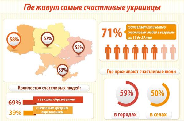 2013-Где живут самые счастливые украинцы