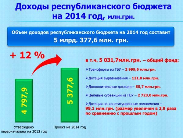 2014-крым-бюджет