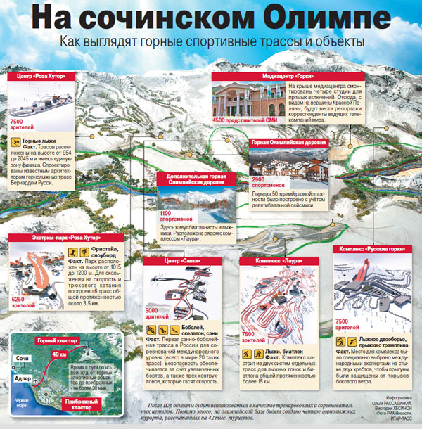 1 на Сочинском Олимпе
