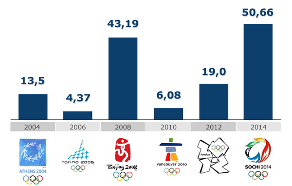 s-olimpic.