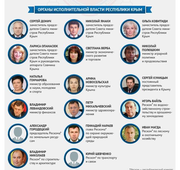 крым-министры