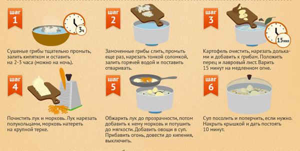 супы из свежих грибов