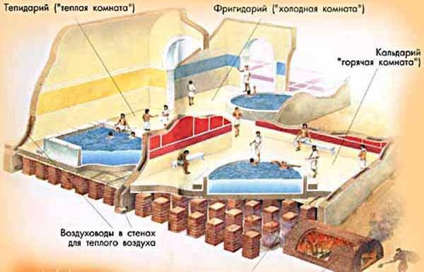 фригидарий- Roman_baths