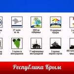 10 изменений в законодательстве РФ в декабре 2014 г.