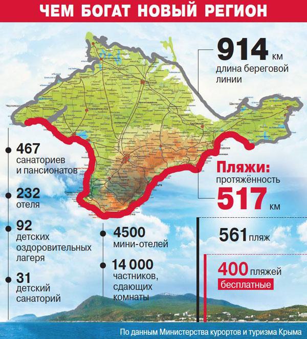 Крым-богатства