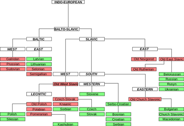 Slavic_languages_tree.