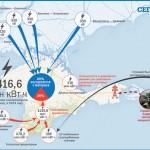 Энергообеспечение Крыма