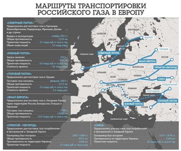 Газотранспортные маршруты России.