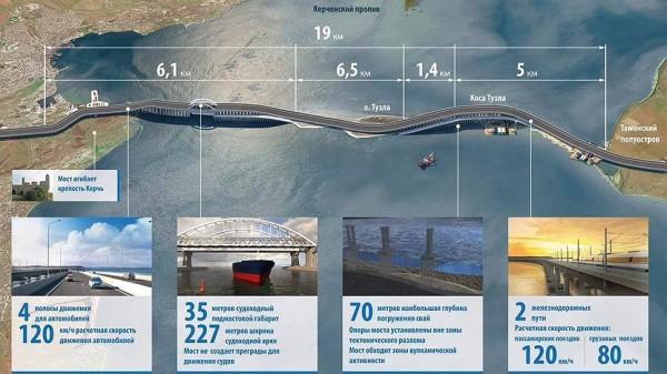 керч-мост--2015