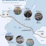 Крымский мост: проект одобрен, смета утверждена