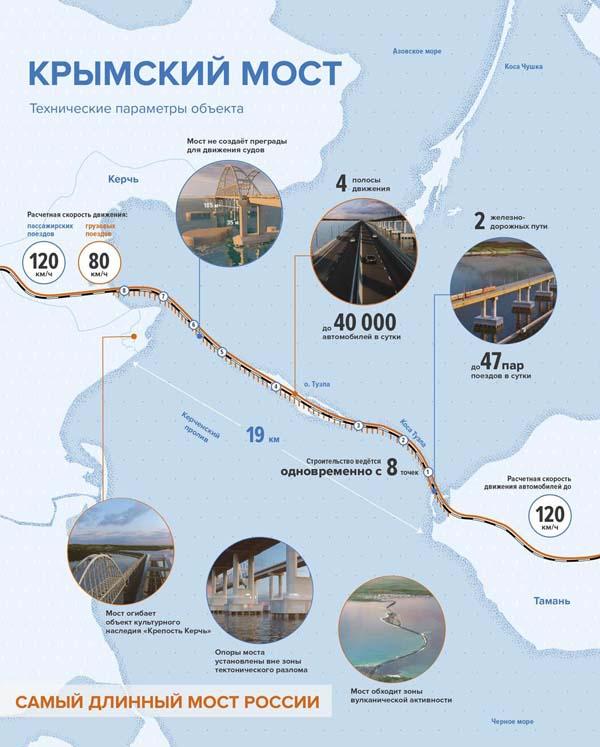 1-самый длинный мост