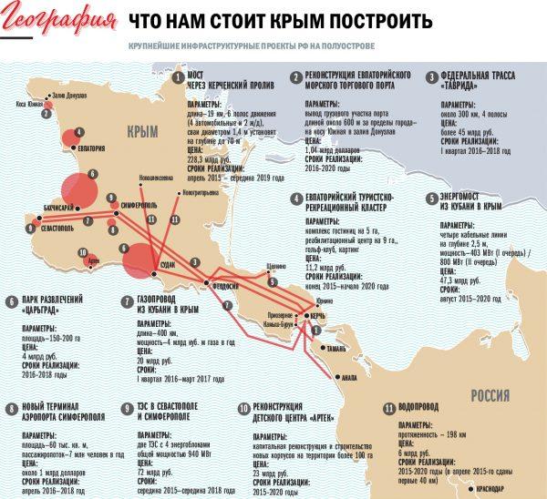 01-что нам стоит Крым построить