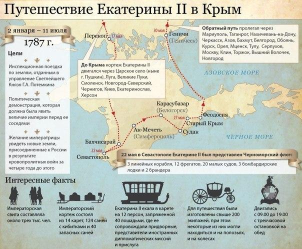 1787-путешествие екатерины-2
