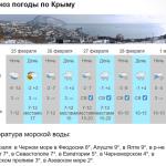 Когда потеплеет в Крыму?