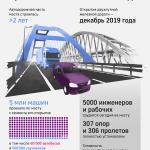 Крымский мост обеспечил рекордный турпоток