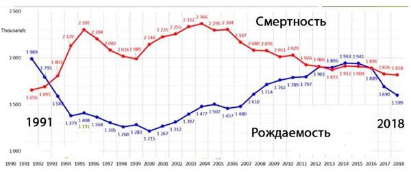 00-рождаемость и смертность в россии
