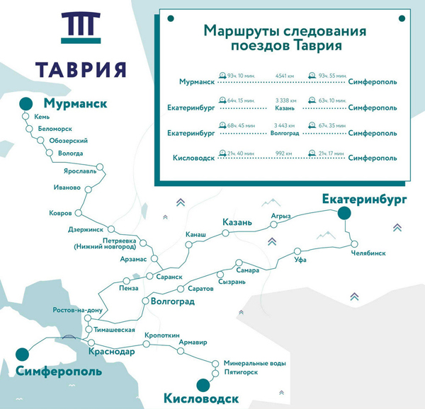 маршруты поездов Таврии