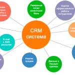 Простая CRM-система для турагентства