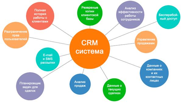 CRM системы управления взаимоотношений
