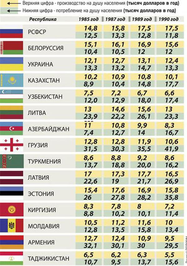 Производство и потребление на душу населения